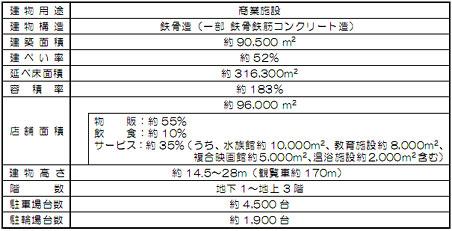 三井不動産 エキスポランド跡地 複合施設計画 02