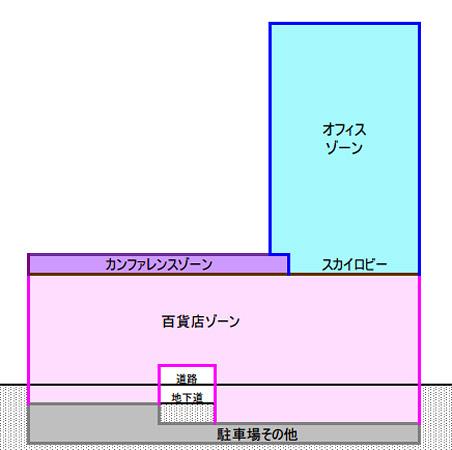 梅田1丁目1番地計画 用途構成