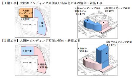 梅田1丁目1番計画ビル 工事施工計画